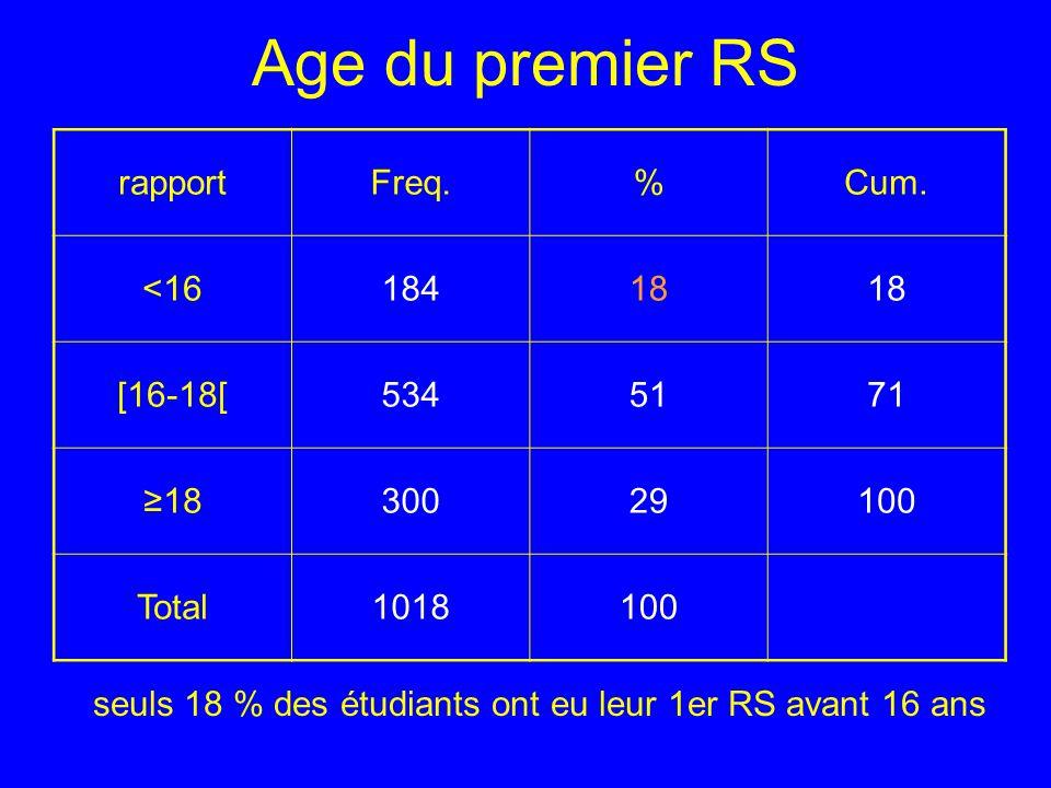 Age du premier RS rapport. Freq. % Cum. <16. 184. 18. [16-18[ 534. 51. 71. ≥18. 300. 29.